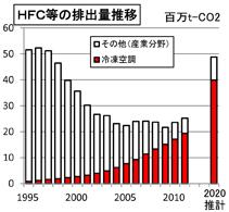 HFC等の排出量推移